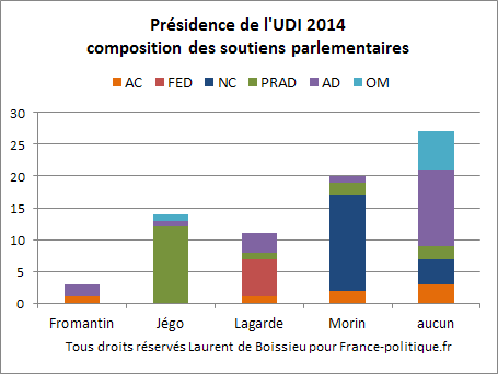 UDI-2014-cand.png