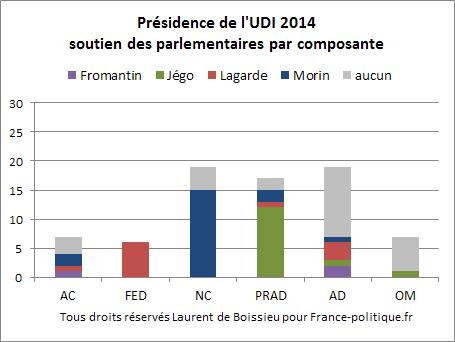 UDI-2014-partis.png